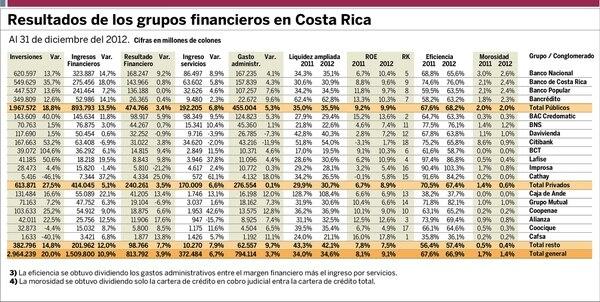 Grupos financieros II