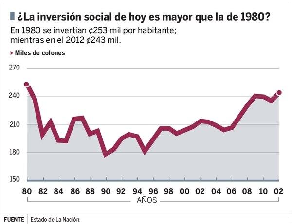 La inversión social del 2012, medida por habitante, es menor que la registrada en 1980.