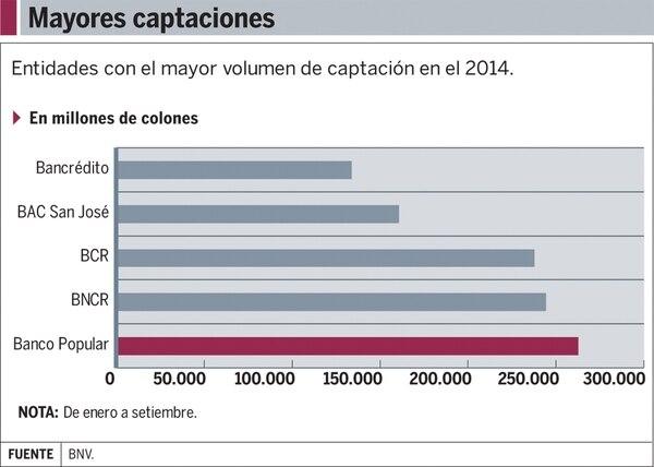 Gráfico: Entidades con mayores captaciones