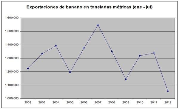 La producción de banano cerrará el año con menos toneladas métricas que en 2011