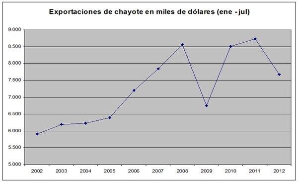 La competencia con México ha afectado a la baja la producción de chayote