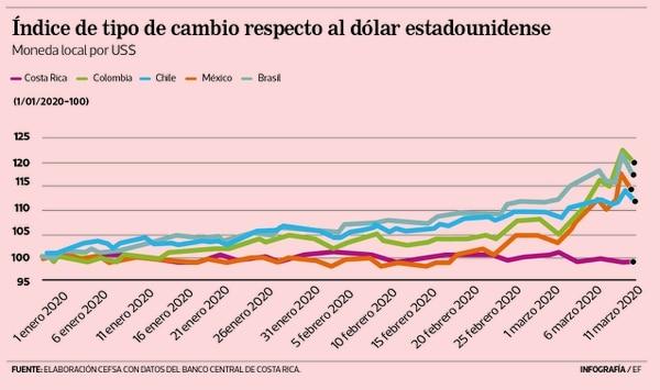 La economía de Costa Rica no va a mostrar signos de recuperación mientras siga apreciando el colón, en tanto otros países con los cuales competimos devalúan sus monedas.