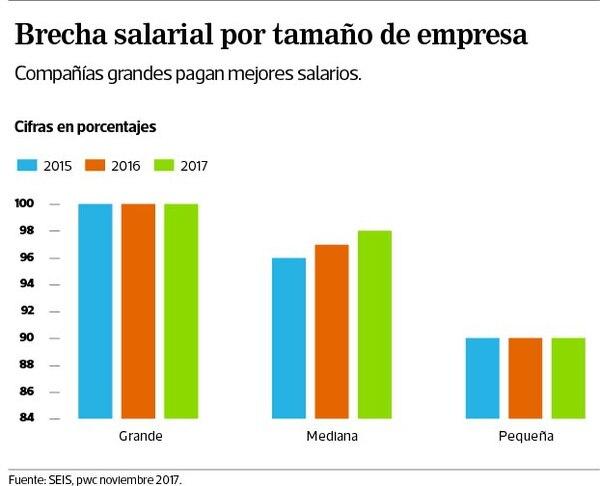 Brecha salarial por tamaño de empresa