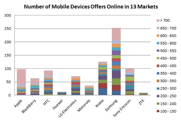 Dominio de Samsung y Apple deja poco espacio para los demás en el mercado de dispositivos móviles