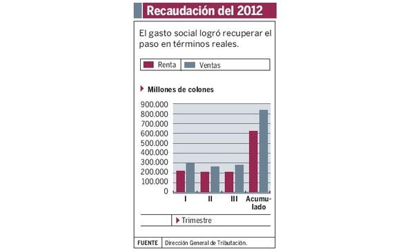 Al tercer trimestre, Hacienda reportó un crecimiento en un 10,2% de los ingresos tributarios, comparado con el 9,3% reportado al tercer trimestre del 2011