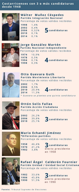 Lista de costarricenses con más de tres candidaturas a la presidencia desde 1948