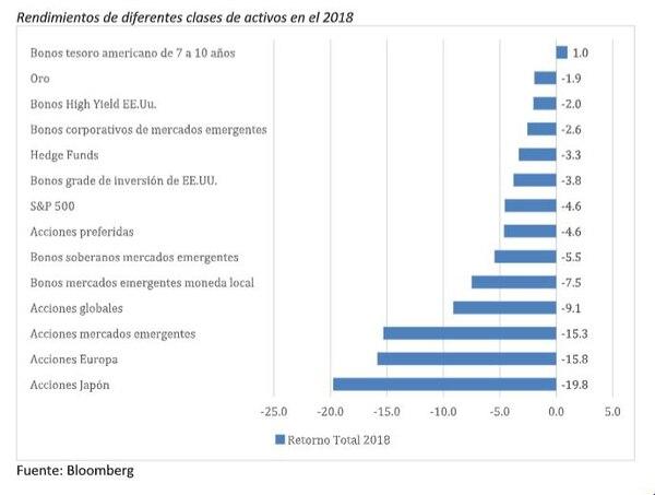 Rendimiento de diferentes clases de activos en el 2018