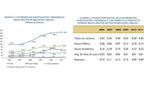La inversión en investigación y desarrollo no llega al 5% del PIB