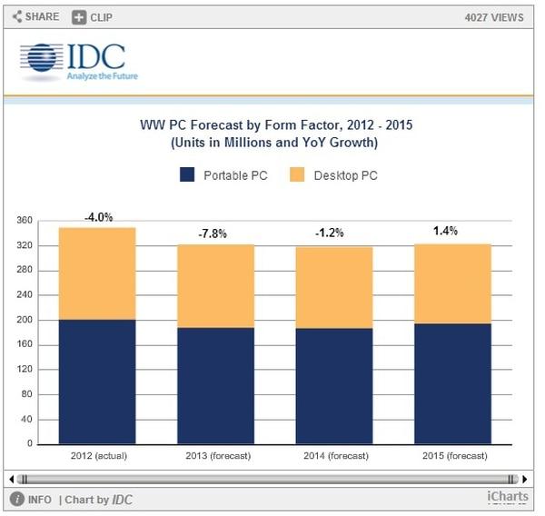 La caída en ventas de computadoras prevista para el 2013 es mayor a la contracción de 4% registrada en el 2012 y mayor también a la de 1,2% que se prevé para el próximo año.