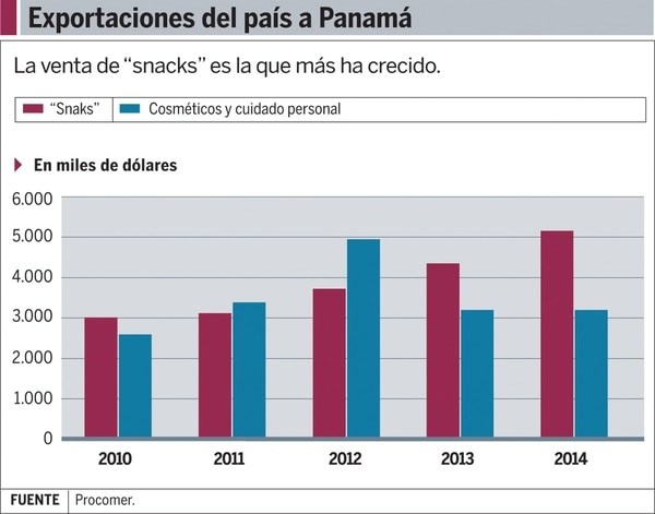 Gráfico: Exportaciones del país a Panamá