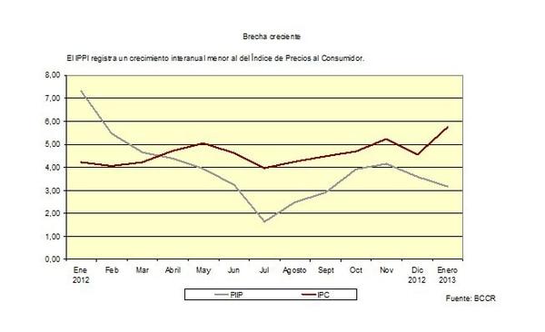 Precios a industriales crecen por debajo del IPC