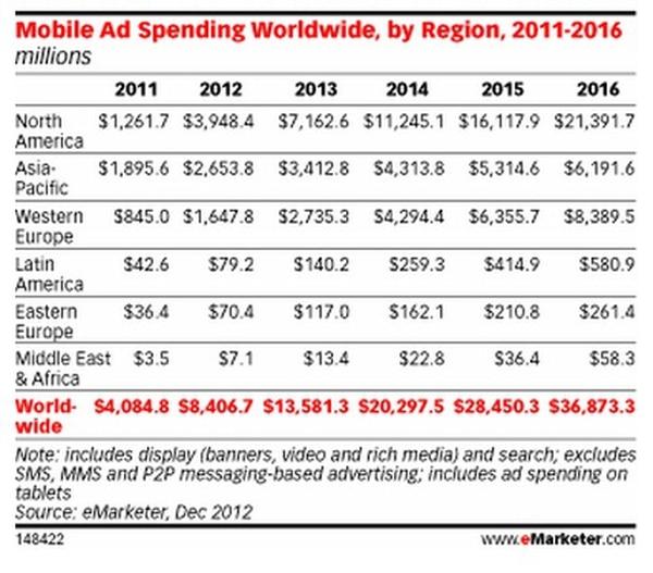 La inversión publicitaria en móviles ha crecido de forma distinta en cada región