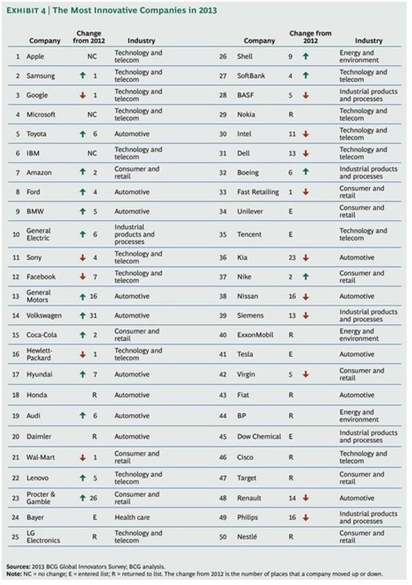 Fabricantes de automóviles tienen 3 de los 10 primeros lugares