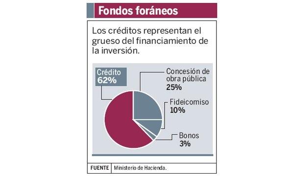 Los créditos representan el grueso del financiamiento de la inversión.