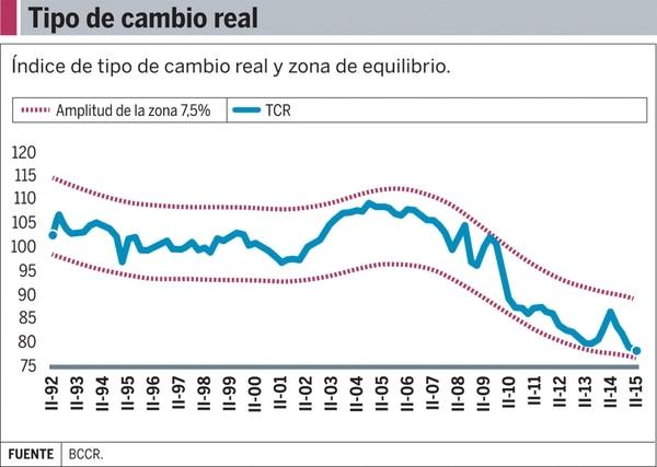 Gráfico: Tipo de cambio real