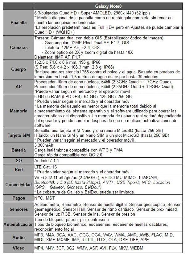 Tabla de especificaciones técnicas del Samsung Galaxy Note 8.