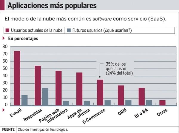 Gráfico: Aplicaciones en la nube más populares