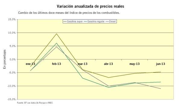 Variación anualizada del índice de precios de combustibles
