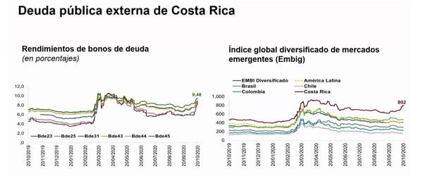Evolución de los bonos en los mercados internacionales con el impacto de la pandemia. Foto: Presentación del BCCR