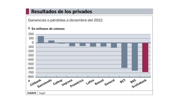 Banca privada: ganacias o pérdidas