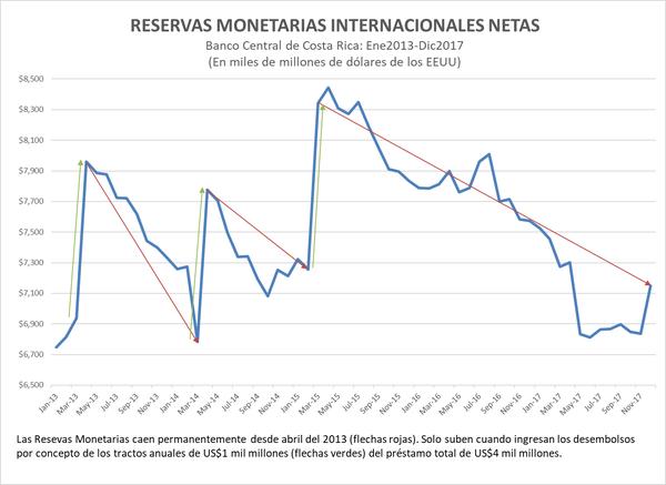 Reservas monetarias internacionales netas