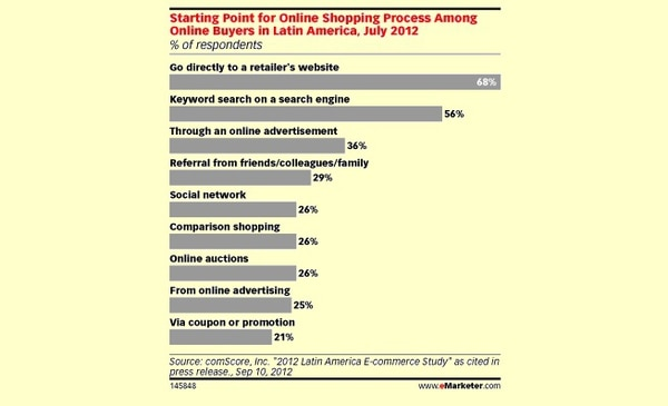 Siete de cada 10 consumidores latinos van al sitio del comercio en línea para comprar por Internet