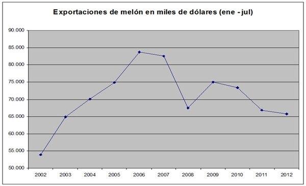 La producción de melón ha venido a la baja desde el 2008