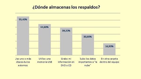 Más de la mitad de los encuestados por ESET afirma utilizar discos duros portátiles para respaldar datos