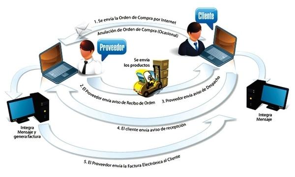 Proceso de facturación electrónica