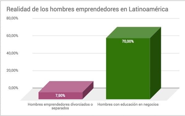 Gráfico LN. Fuente: Incae