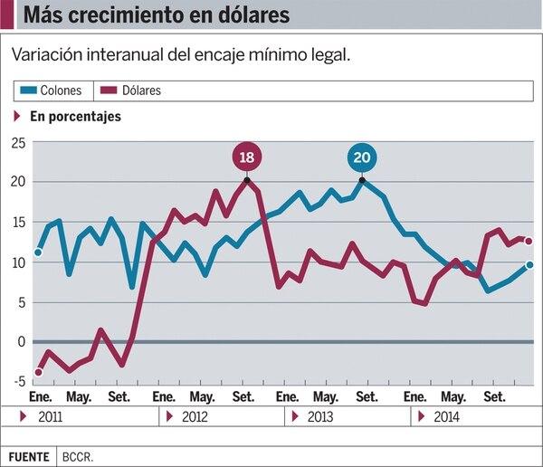 Gráfico: Más crecimiento en dólares