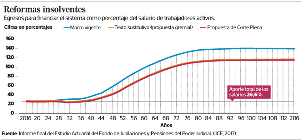 Panorama del sistema de pensiones del Poder Judicial