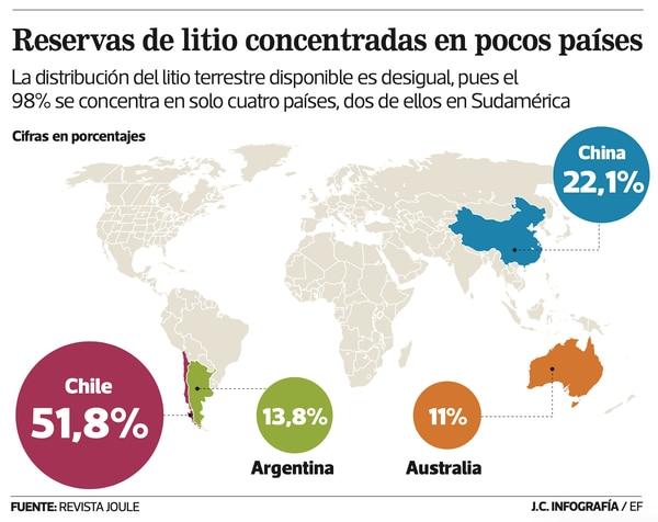 El 98% del litio terrestre en el mundo se encuentra en solo cuatro países.