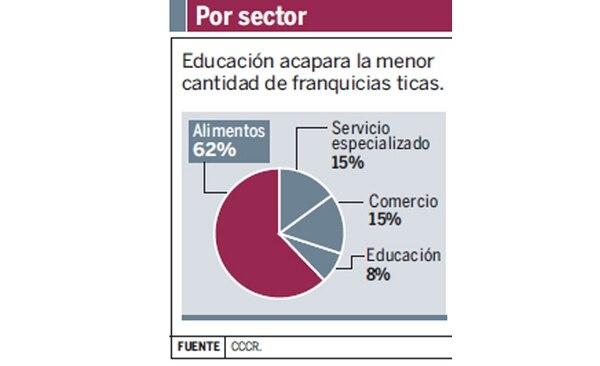 En el país, el 62% de las franquicias nacionales pertenecen al sector de alimentación, el 15% al de servicios y el 8% a educación.