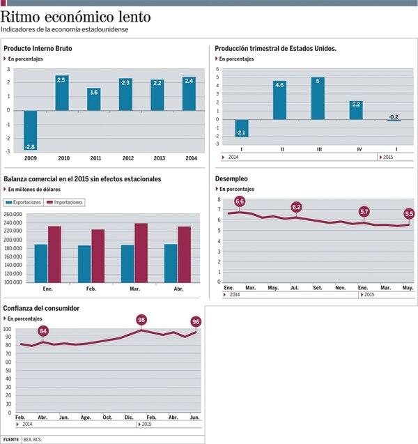 Economía de Estados Unidos está en 'stand by'