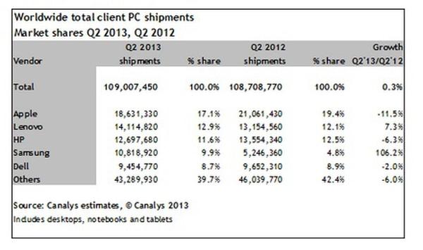 Apple, Lenovo, HP, Samsung y Dell fueron los principales vendedores del mercado, en ese orden