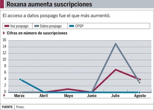Gráfico: Roxana aumenta suscripciones