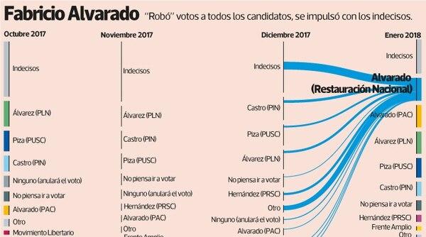 Fabricio Alvarado, apoyo de los votantes.