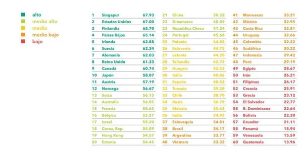 Chile encabeza la lista en Latinoamérica, mientras que Guatemala se ubica en el último puesto de la región y a nivel global.
