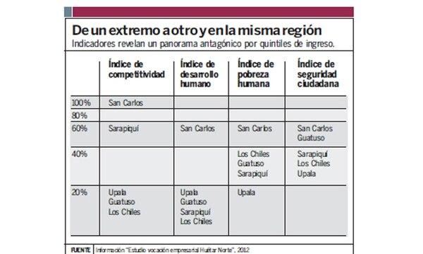 Indicadores revelan un panorama antagónico por quintiles de ingreso.