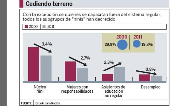 """Los jóvenes que buscan opciones de formación ajenas al sistema regular de educación (4,7%) son el único subgrupo dentro de la población """"nini"""" que creció entre 2000 y 2011"""