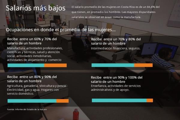 El salario promedio de una mujer en Costa Rica es de un 84,6% del que tienen en promedio los hombres