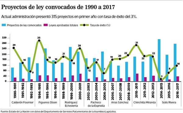 En el primer año la administración Solís Rivera presentó 315 proyectos en sesiones extraordinarias que tuvieron una tasa de éxito del 3%, la más baja desde 1990.
