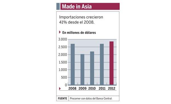 Importaciones desde Asia