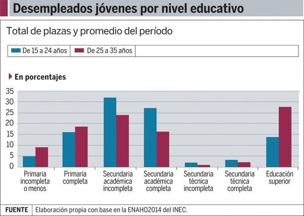 Gráfico: Desempleados jóvenes por nivel educativo
